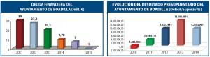 Resultado presupuestario 2014 Boadilla del Monte