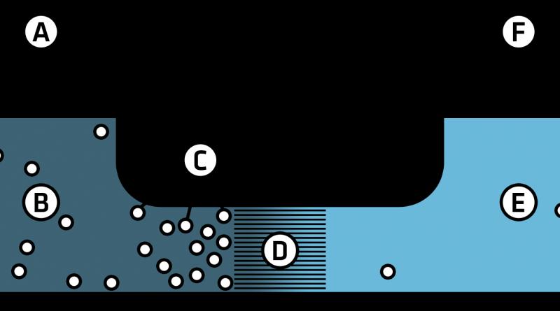 Electricidad por ósmosis a partir de agua y sal