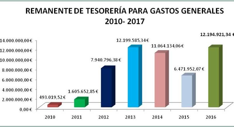Presupuestos Boadilla 2016