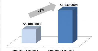 Gráfico de presupuestos para 2018