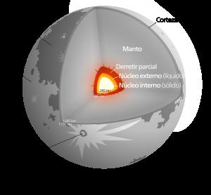 Motivos para regresar a la Luna @ Aula Medioambiental | Boadilla del Monte | Comunidad de Madrid | España
