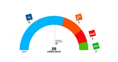 El PP vuelve a obtener mayoría absoluta en Boadilla del Monte