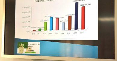 La liquidación presupuestaria de 2018 da un superávit de casi 20 millones de euros para destinar a inversiones