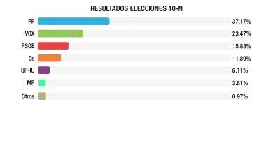 Teleboadilla. Resultado elecciones 10N en Boadilla del Monte